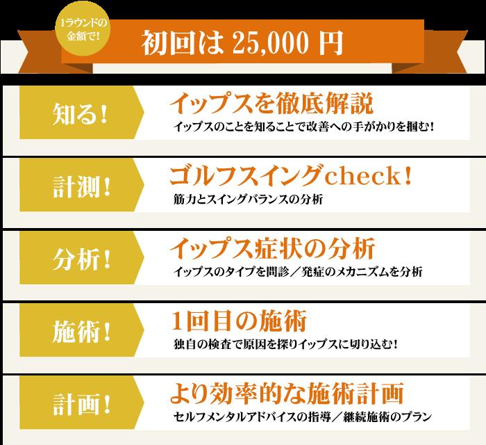 初回25,000円でイップスを徹底分析。